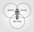Arbeit Stress Balance
