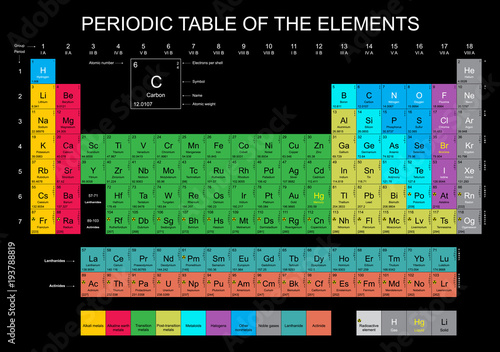 Obraz na plátně Periodic Table of the Elements with all 118 and new named chemical elements on b