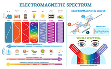 Full Electromagnetic Spectrum ...