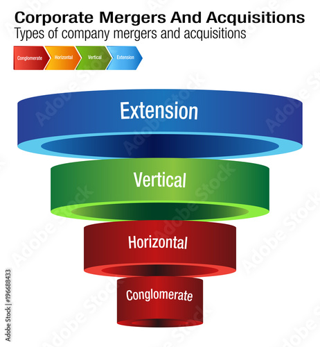 Photo Corporate Mergers and Acquisitions Chart
