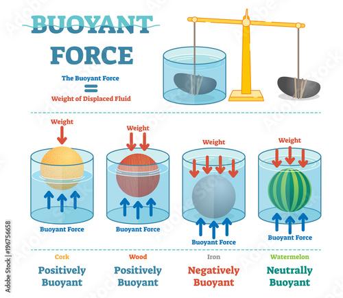 Photo Buoyant force, illustrative educational physics diagram.