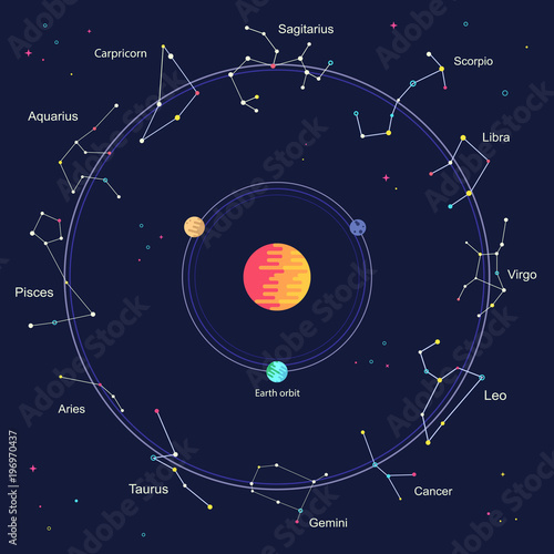 Photo Flat Zodiac signs inside wheel of horoscope circle galaxy - astrology with and horoscopes concept in night sky