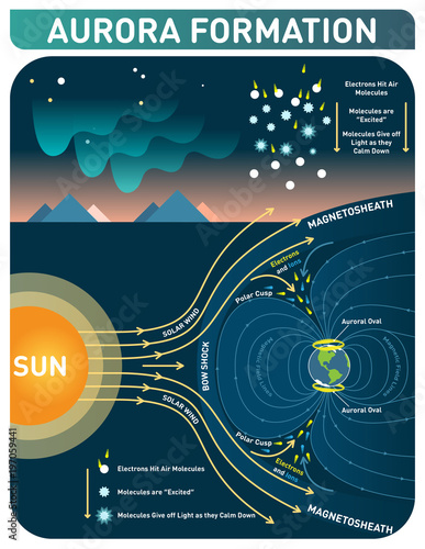 Magnificent Aurora Formation Scientific Cosmology Infopgraphic Poster Vector Wiring 101 Orsalhahutechinfo