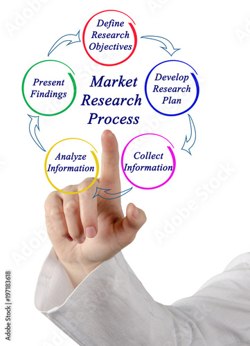 Fotografia  Market Research Process