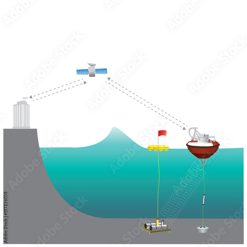 Fotografia, Obraz  A tsunami warning system (TWS) is used to detect tsunamis in advance and issue warnings to prevent loss of life and damage