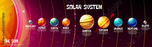 Fotografia, Obraz Vector cartoon solar system planets and sun position on cosmic universe dark background