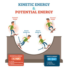 Kinetic And Potential Energy, Physics Law Conceptual Vector Illustration, Educational Poster.
