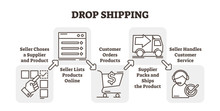 Drop Shopping Online E-commerc...