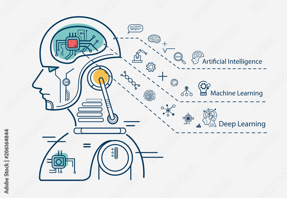 Fototapeta Machine learning 3 step infographic, artificial intelligence, Machine learning and Deep learning flat line vector banner with icons on white background.