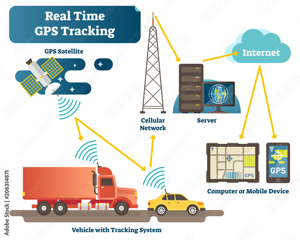 Fototapeta Real time GPS tracking system vector illustration diagram scheme with satellite, vehicles, antenna, servers and devices.