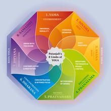 Les 8 Limbes Du Yoga De Patanjali - Illustration Multicolore - Arc-En-Ciel - Texte En Anglais