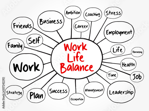 Work Life Balance Mind Map Flowchart Business Concept For