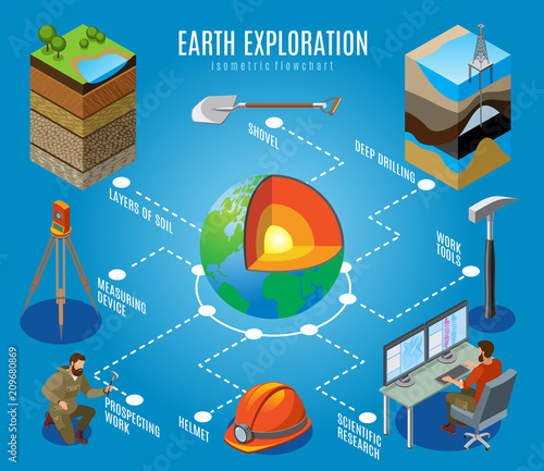 Obraz na plátně Earth Exploration Isometric Flowchart
