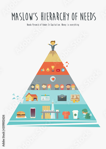 Fotografie, Obraz  Maslow's Hierarchy pyramid of human needs in present poster concept with cartoon and icons
