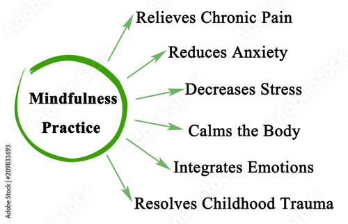 Fotografiet Benefits of Mindfulness Practice