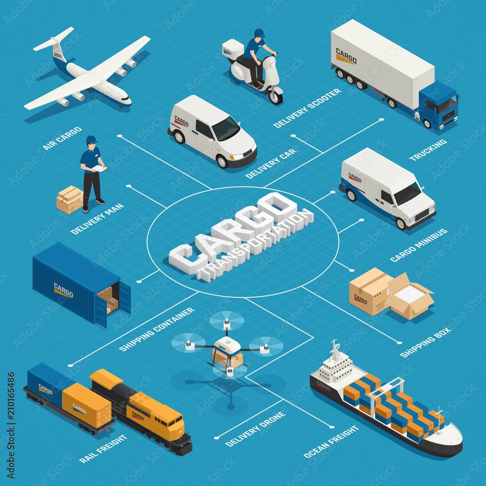 Fototapeta Cargo Transportation Isometric Flowchart