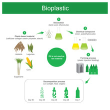 It Is Plastics Produced Using Natural Materials Resource Is Renewable Replacing Oil Or Petrochemical.