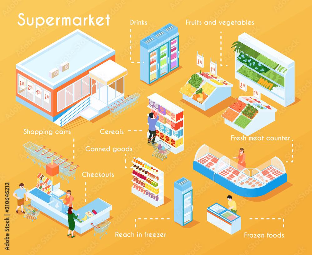 Fotografía Supermarket Isometric Flowchart