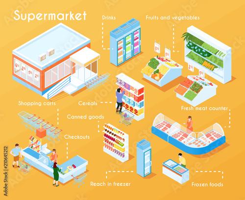 Supermarket Isometric Flowchart Canvas-taulu