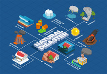 Natural Disasters Isometric Fl...
