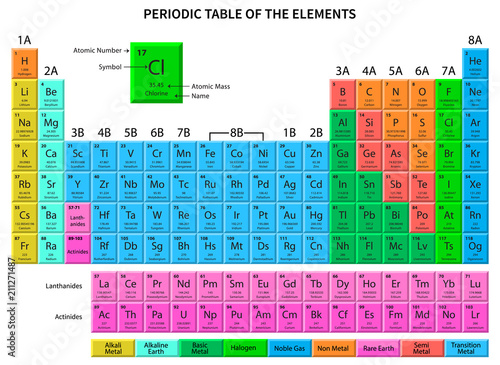 Carta da parati  Periodic Table of the Elements. Vector Illustration