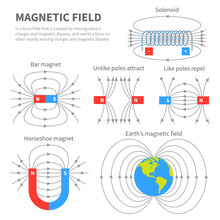 Electromagnetic Field And Magn...
