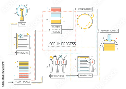 Scrum planning process - agile methodology to manage project with consecutive stages Canvas Print