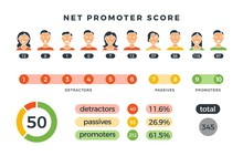 Net Promoter Score Formula With Promoters, Passives And Detractors Charts. Vector Nps Infographic Isolated On White Background