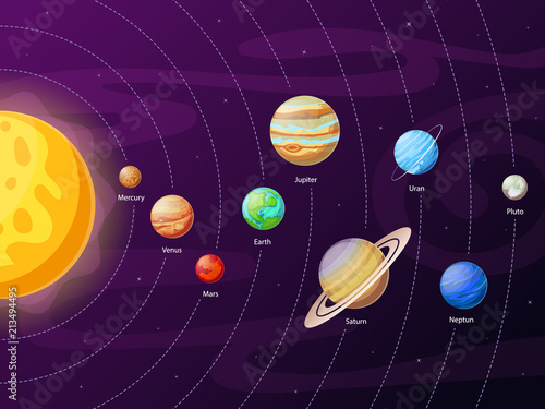 Fototapeta Cartoon solar system scheme. Planets in planetary orbits around sun. Astronomical education of planet systems vector illustration obraz