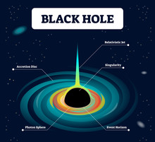 Black Hole Labeled Vector Illustration. Cosmos Theory With Accretion Disc, Relativistic Jet, Singularity, Photon Sphere And Event Horizon. Scheme With Curve Space Light.