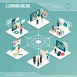 Digital core: online learning