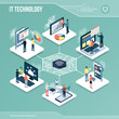 Digital core: IT technology and networks