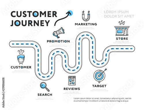 Fotografie, Obraz  Simple web design of infographic template representing journey of customer isola