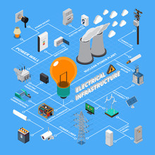 Electrical Infrastructure Isometric Flowchart