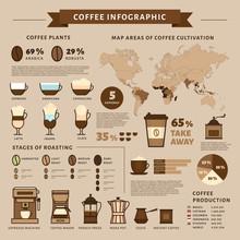 Coffee Infographic. Types Of C...