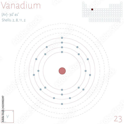 Large and colorful infographic on the element of Vanadium