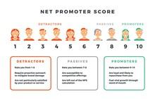 Net Promoter Score Formula For...