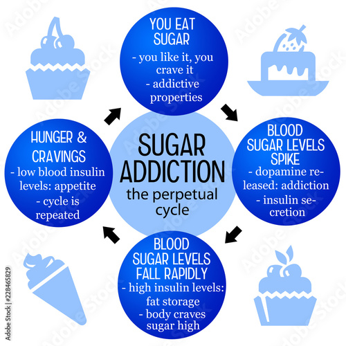 Leinwand Poster sugar addiction