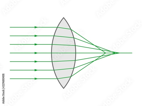 Photo Spherical aberration in a biconvex lens