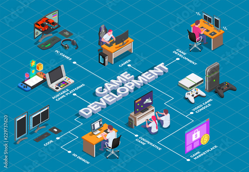 Photo  Game Development Isometric Flowchart