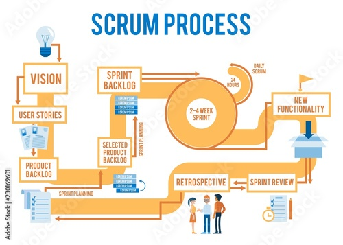 Photo Vector scrum agile process workflow with stages from idea to product
