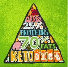 Keto Diet Pyramid.