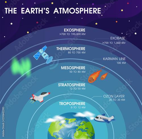 Fototapeta Diagram of the layers within Earth's atmosphere. Illustration Vector EPS10. obraz