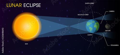 Obraz Lunar Eclipse of the Moon. illustration Vector EPS10 - fototapety do salonu