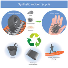 Synthetic Rubber Recycle. Used Automotive Tires Can Be Crushed In Small Pieces. Become Rubber Product From Automotive Old Tires.