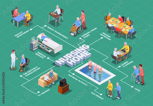 Nursing Home Isometric Flowchart Wallpaper Mural