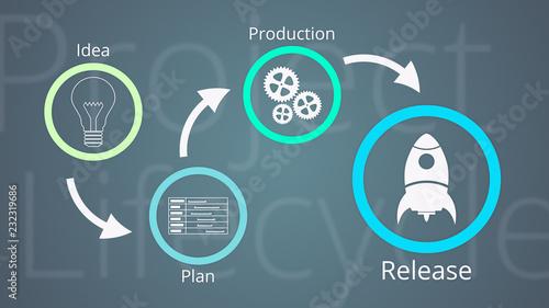 Obraz na płótnie project life cycle