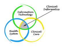 Sources For Clinical Informatics.