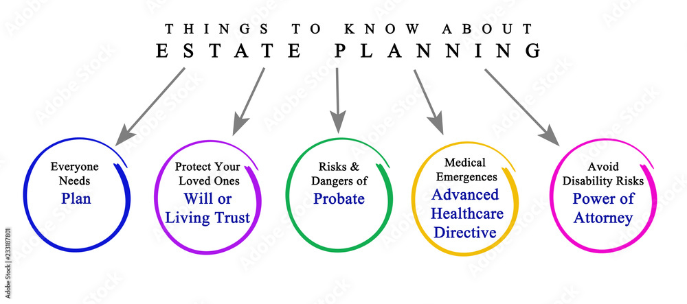 Fototapeta  Things to Know About Estate Planning