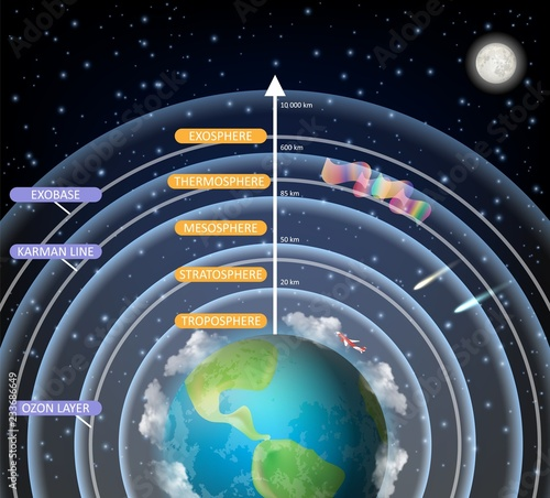 Vector educational diagram of Earth atmosphere layers Canvas-taulu